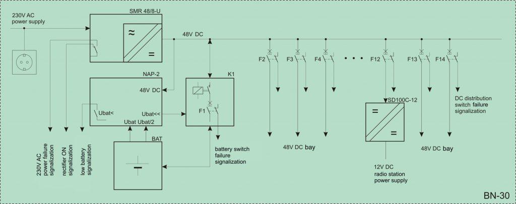 Uninterruptible power supply system BN-30 | IEL